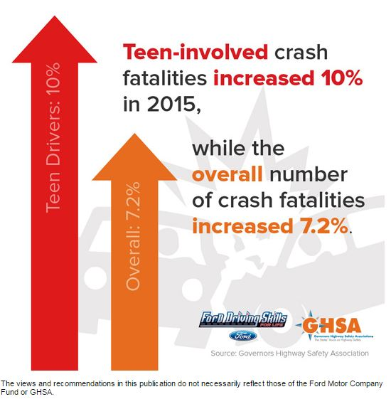 teen driving crashes spike 10 percent help your teens. Black Bedroom Furniture Sets. Home Design Ideas
